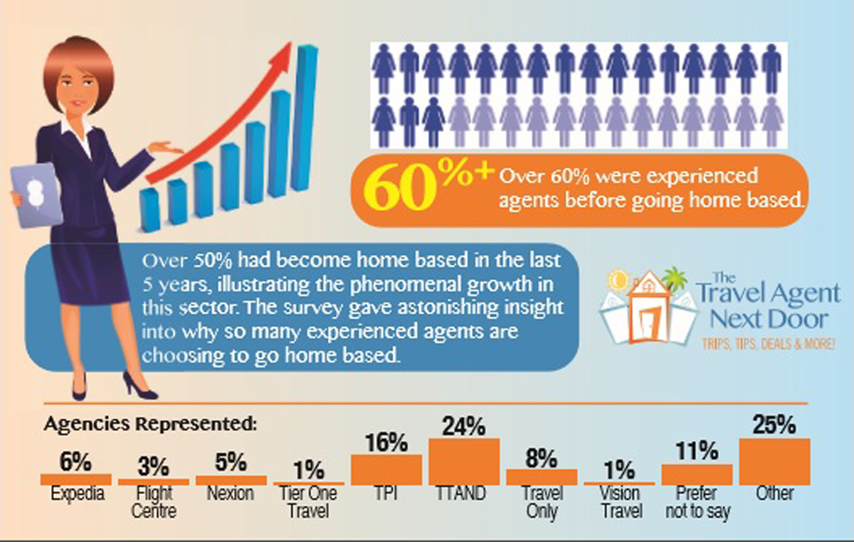 Recent survey explains rapid growth in home based agent sector