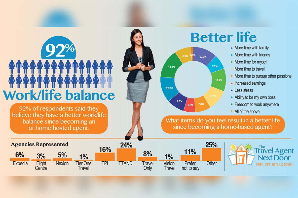 Better work/life balance reported by 92% of home-based agents