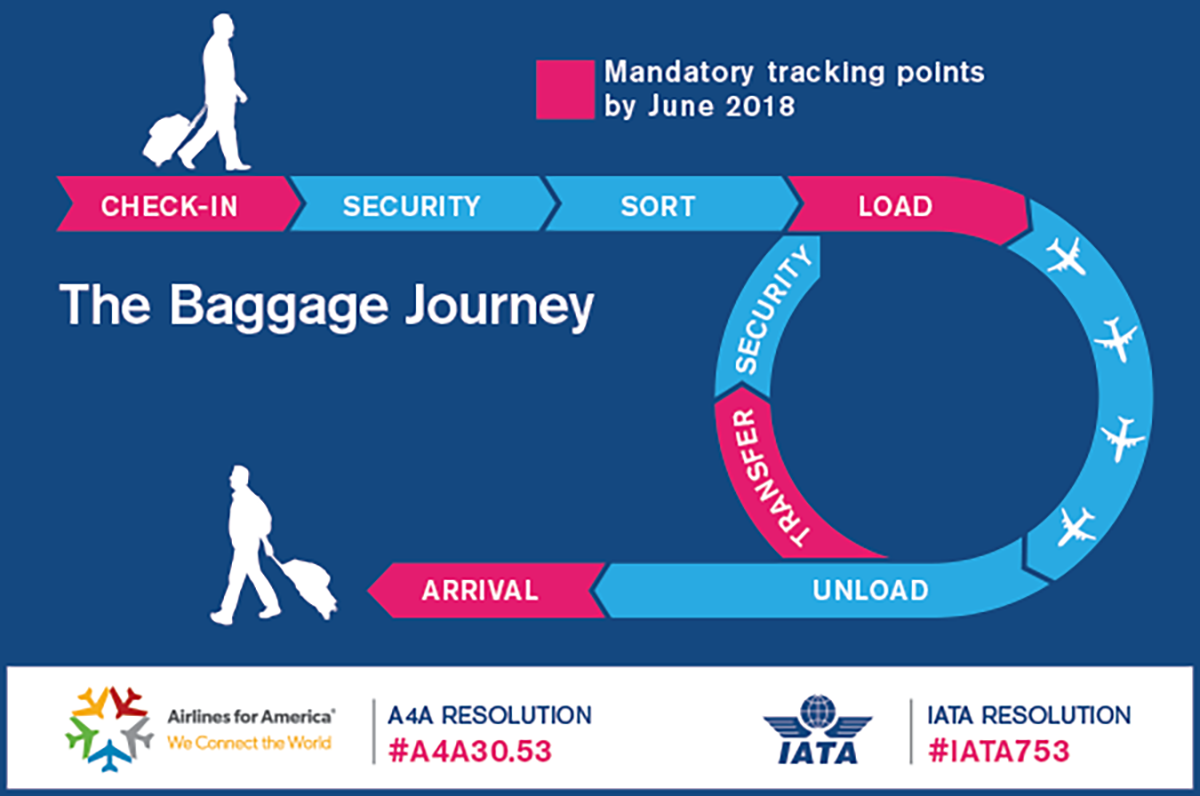 IATA moves to eliminate lost luggage