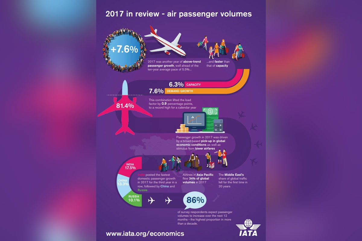 IATA's year-end 2017 report details aviation growth