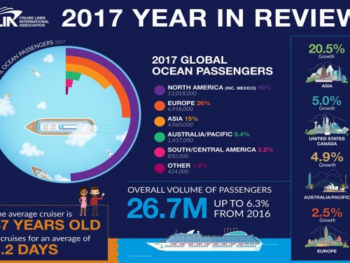 Nearly half of all 2017 cruises taken by North American travellers, says CLIA